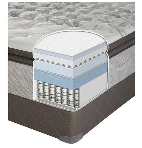 Cal King Sealy Posturepedic Plush Euro Pillowtop Mattress Set At